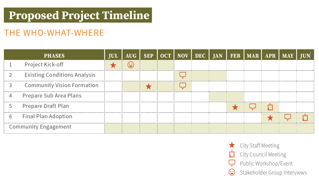 The project timeline for the Cultivate Ottawa: Comprehensive Plan Update. Starts July 2020 and ends in June of 2021 with three public workshops.